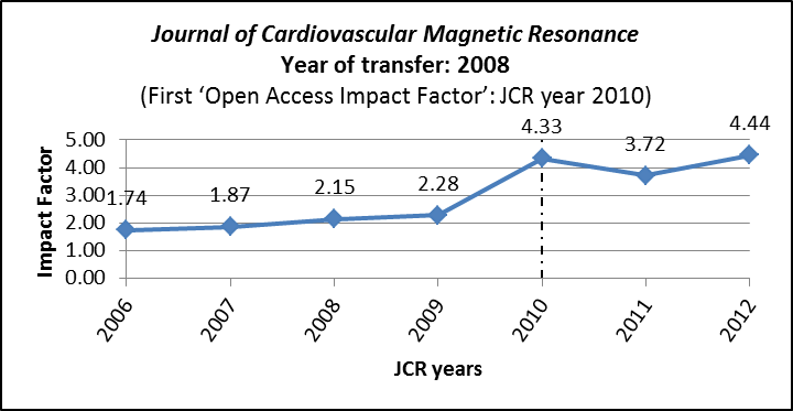 Impact factors for Journal of Cardiovascular Magnetic Resonance