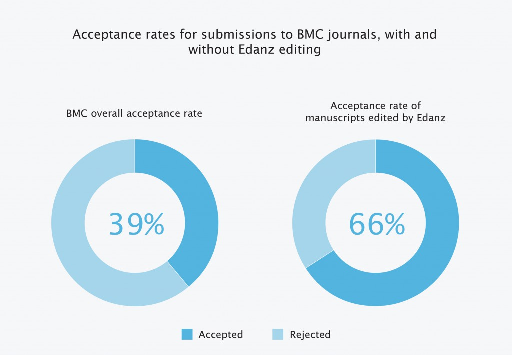 key finding from BMC-Edanz white paper
