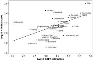 A  correlation exists between the DALY of a disease and the H-index of the pathogen(s) that cause it. Neglected diseases fall below the line. From: http://journals.plos.org/plosone/article?id=10.1371/journal.pone.0019558