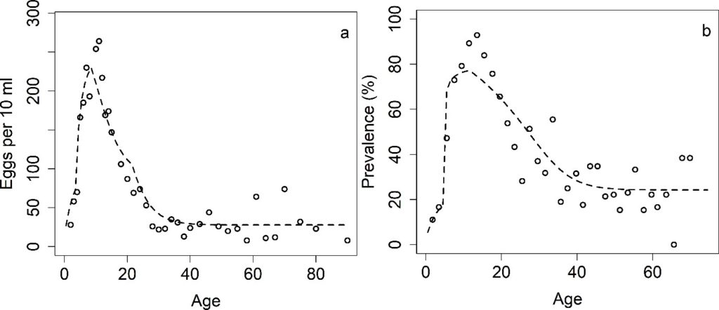 Figure 2: Maximum likelihood estimates (MLE) fits as a function of age to (a) intensity data for S.haematobium (data from Misungwi area) and (b) prevalence data (data from Msambweni area).