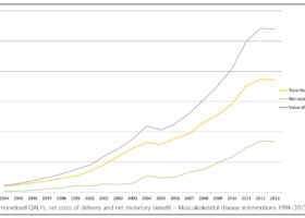 Annual monetised QALYs, net costs of delivery and net monetary benefit – Musculoskeletal disease interventions 1994–2013
