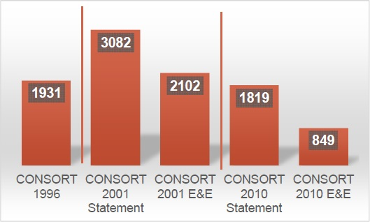 Citations to the CONSORT Statement