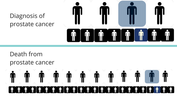 Figures representing chances of diagnosis and death from prostate cancer.